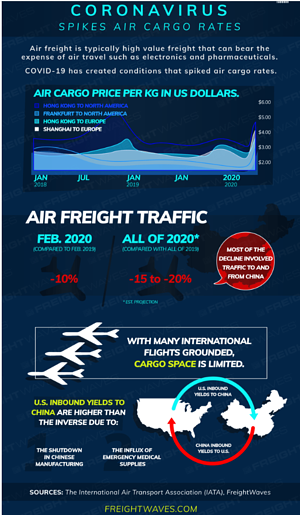 FreightWaves Air Freight Rate spike 041520